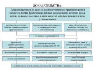 Доказательства в административном судопроизводстве