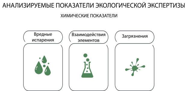 Как проводится государственная экологическая экспертиза?