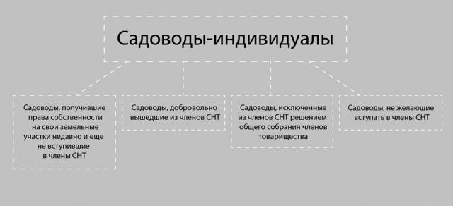 Передача участка посредством продажи прав члена садового товарищества действительна: решение ВС РФ