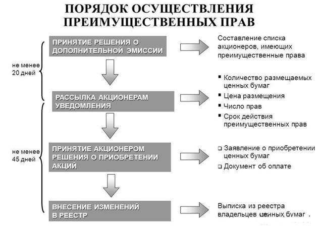 Предлагается предоставить акционерам преимущественное право покупки вновь размещаемых акций любого типа (законопроект)