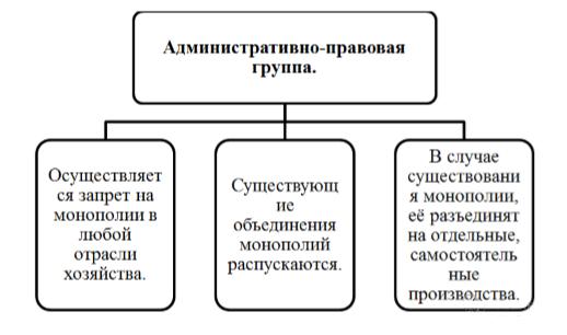 Антимонопольное регулирование предпринимательской деятельности