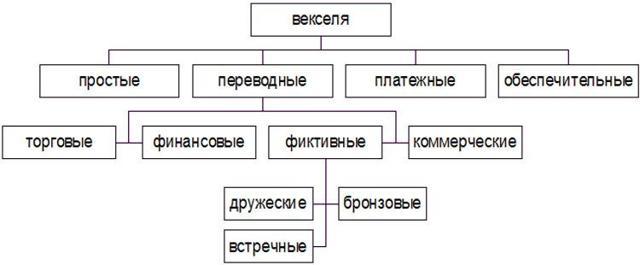 Расчеты векселями - схема и особенности
