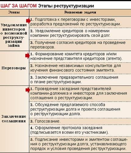 Банкротство ИП - пошаговая инструкция