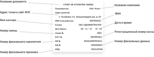 ФНС опубликовала примеры фискальных документов онлайн-кассы
