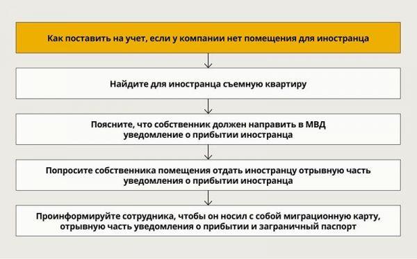 Новый порядок постановки на миграционный учет по 163-ФЗ