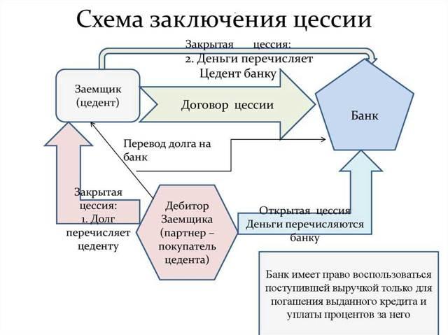 Договор цессии между юрлицами