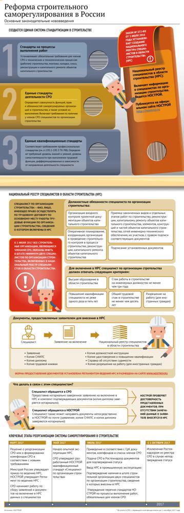 Минстрой установил перечень НПА, соблюдение которых будет оцениваться при проверках строительных СРО