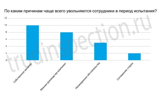 Увольнение на испытательном сроке по Трудовому кодексу РФ
