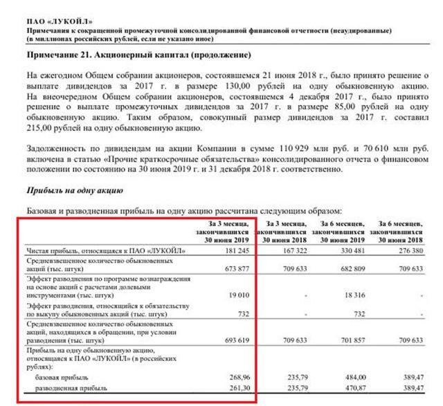 Акции и прибыль АО
