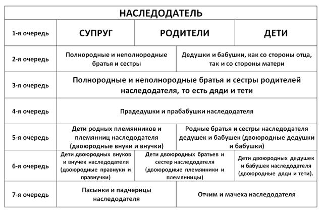 Порядок наследования по закону: очереди наследников, схема очередности