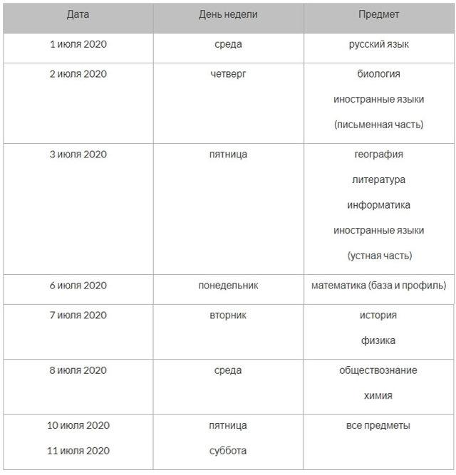 1 февраля истекает срок выбора предметов для сдачи ЕГЭ
