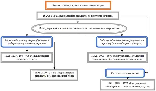 Международные стандарты аудиторской деятельности