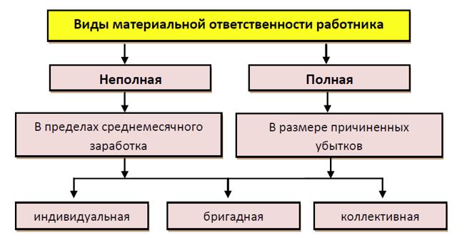 Материальная ответственность работодателя (нюансы)