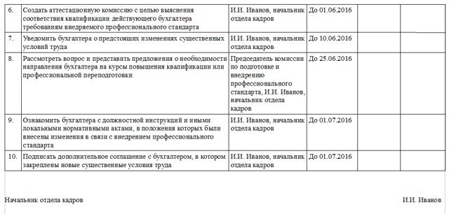 Образец графика внедрения простандарта