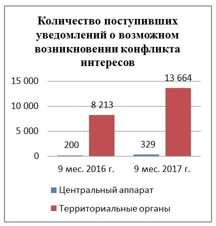Минтруд РФ обобщил практику в сфере конфликта интересов