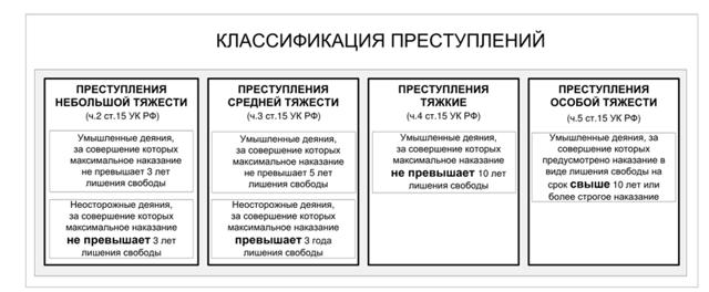 Преступлениями небольшой тяжести согласно УК РФ признаются…