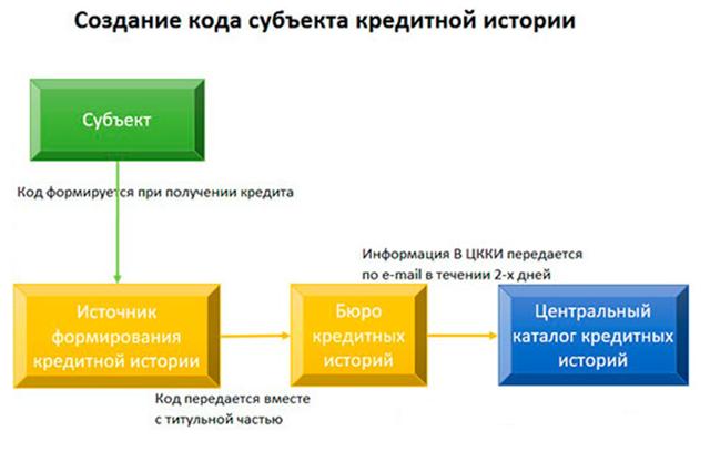 Упрощается процедура доступа к кредитной истории