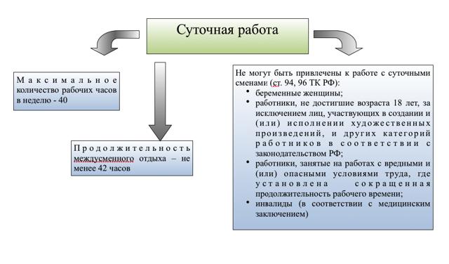 Комментарий 16118 к статье: Время отдыха при суточной работе по Трудовому кодексу
