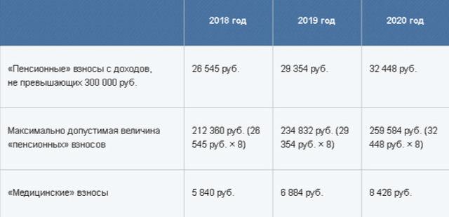 Упрощённая система налогообложения для ИП в 2019 году