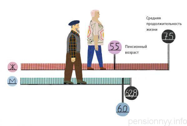 Пенсионный возраст для получения негосударственных пенсий могут понизить
