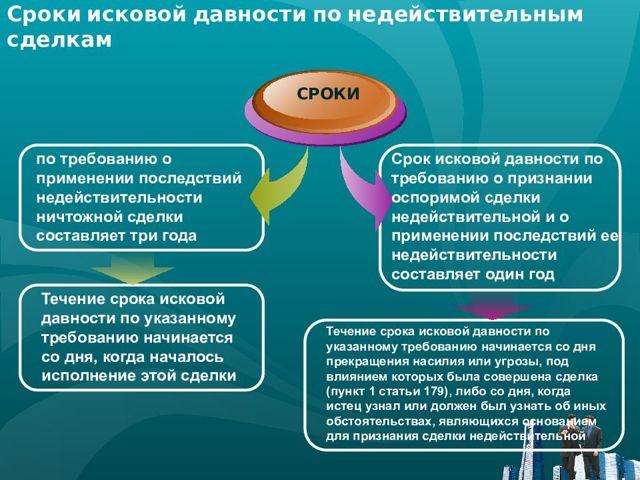 Срок действия договора займа