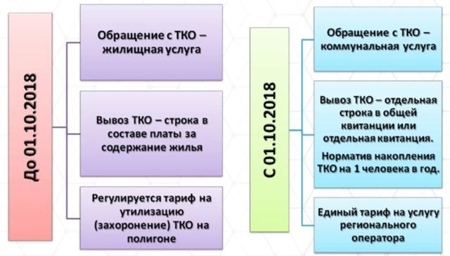 Обращение с ТКО в частном секторе