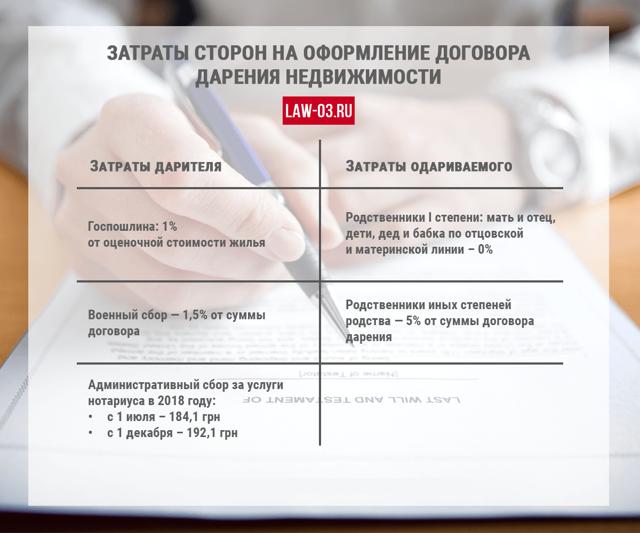 Госпошлина за договор дарения в 2019 году: размер и порядок уплаты