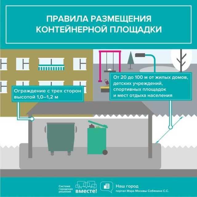 Установлены правила обустройства площадок накопления ТКО