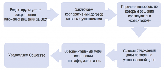 Комментарий 14578 к статье: Договор залога доли в уставном капитале ООО