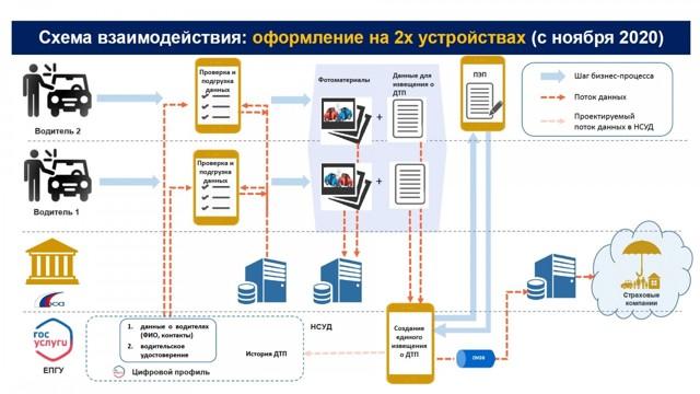 Утверждены правила фиксации и передачи данных при европротоколе