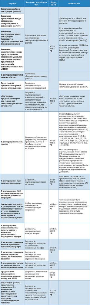 Истребование документов при проведении налоговой проверки
