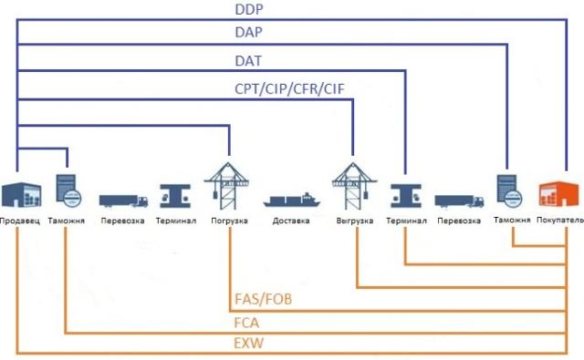 Базисные условия поставки Инкотермс-2010