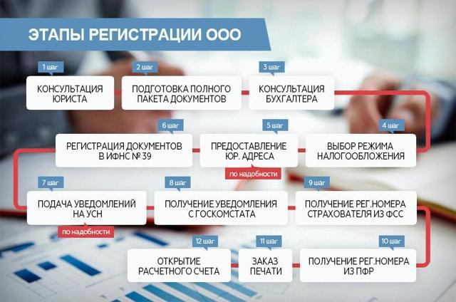 Регистрация ООО по месту жительства учредителя или директора