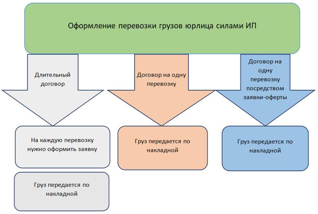 Договор на перевозку груза с ИП - простой