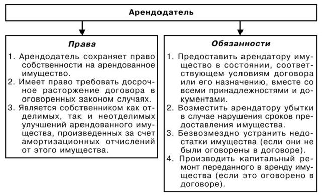Образец договора аренды комнаты