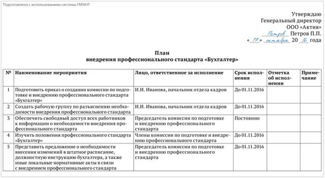 Образец приказа о введении профстандарта