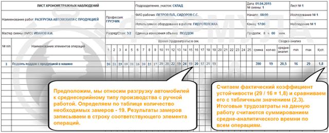 Образец заполнения хронометража рабочего времени