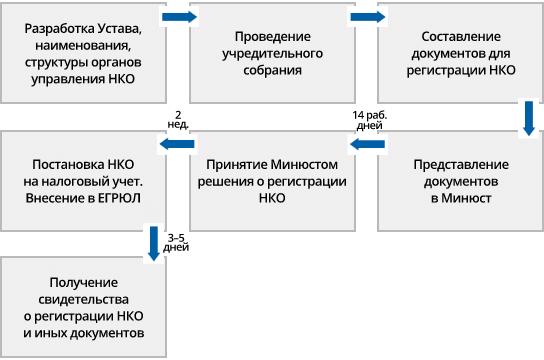 Как открыть НКО - пошаговая инструкция 2020 года