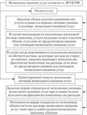 Порядок заключения договора на проведение аудита (нюансы)