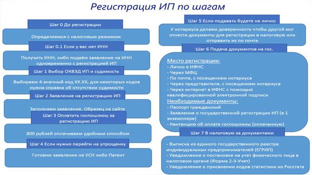 Регистрация ИП по месту осуществления деятельности