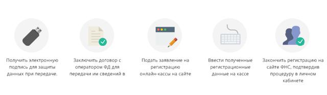 Регистрация кассы для интернет-магазина в налоговой