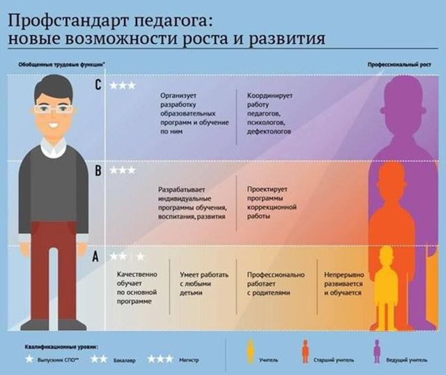 Профстандарт педагога 2020, утвержденный Правительством РФ