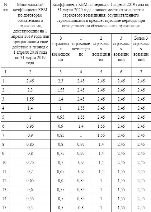 Коэффициент бонус-малус: изменения в ОСАГО в 2019 году