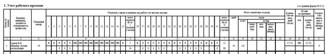 Увольнение за прогул - схема и пошаговая процедура