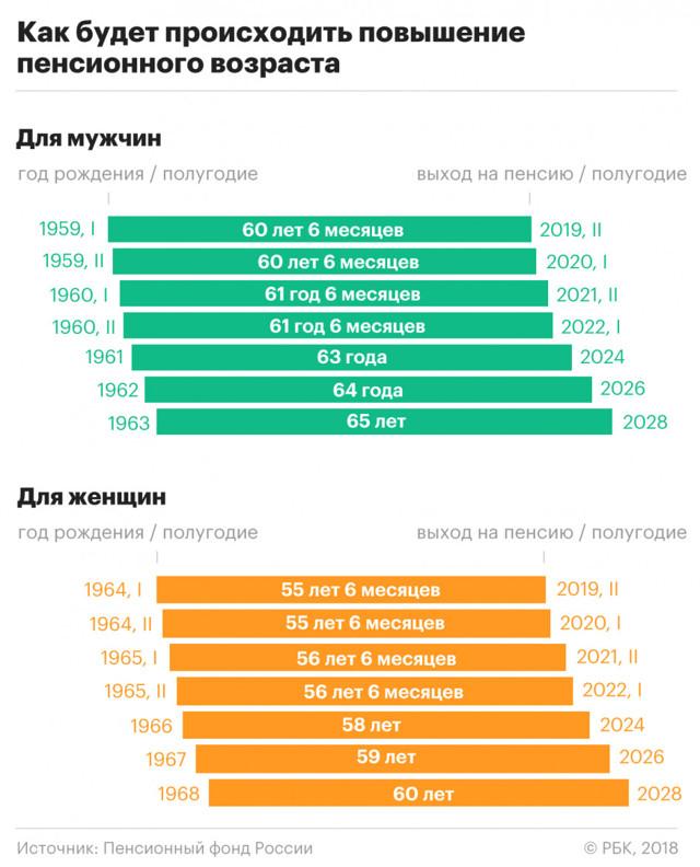 Выход на пенсию в 2019 году - таблица