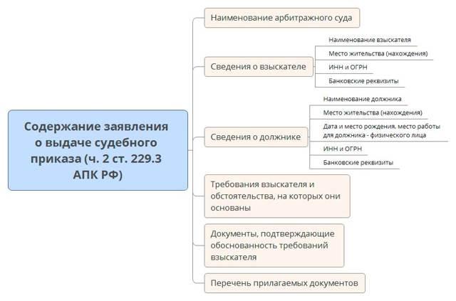 Каков порядок упрощенного производства по ГПК?