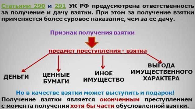 Покушение на получение взятки - статья УК РФ