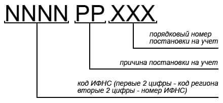 Что такое КПП - расшифровка аббревиатуры