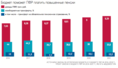 Индексация пенсий в 2019 году будет осуществляться сверх социальной доплаты до прожиточного минимума